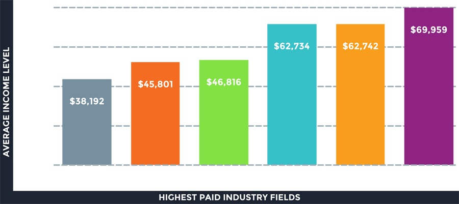Highest Paid Employment Fields, DeKalb County
