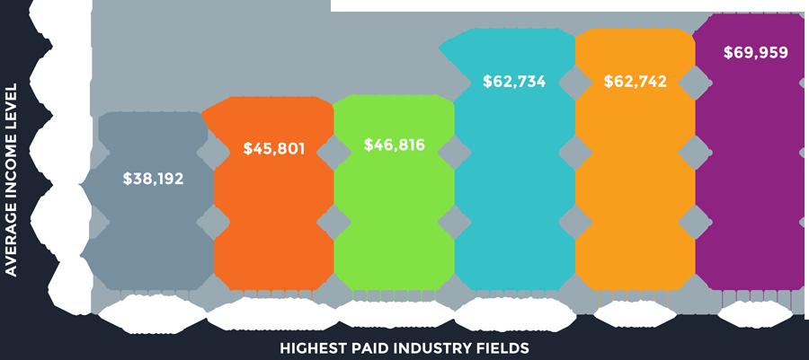 Highest Paid Employment Fields, DeKalb County